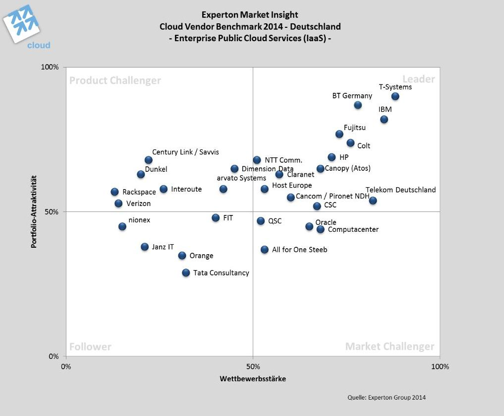 Experton Group Benchmark Enterprise Public Cloud 2014